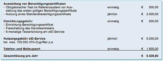 Preismodell der Bundesdruckerei GmbH Stand Dezember 2010 (Quelle: http://www.ccepa.de)