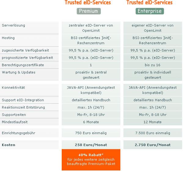 Preismodell der ]init[ AG Stand Dezember 2010 (Quelle: http://www.ccepa.de)