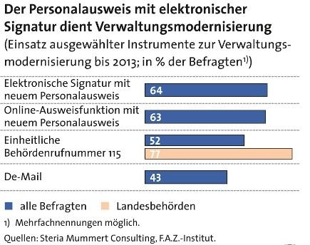 Personalausweis mit elektronischer Signatur dient Verwaltungsmodernisierung
