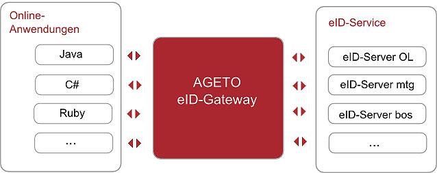 Schematische Darstellung des eID-Gateway (AGETO eID-Gateway)
