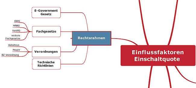 Erfolgsfaktoren zur Aktivierung der eID-Funktion des neuen Personalausweises