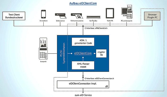 Schematische Darstellung des eIDClientCore