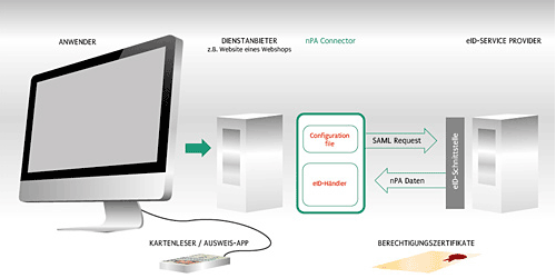 nPA Connector