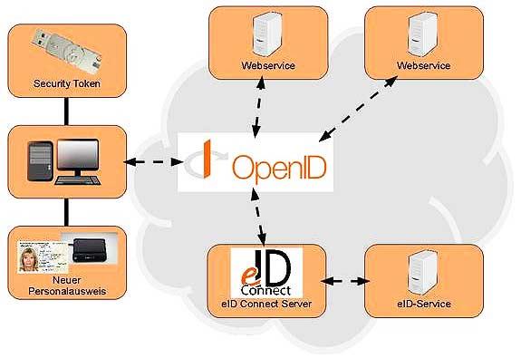 eID-Connect – Online-Ausweisfunktion und OpenID
