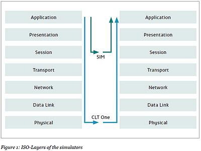 PersoSim ISO Layer of the simulators