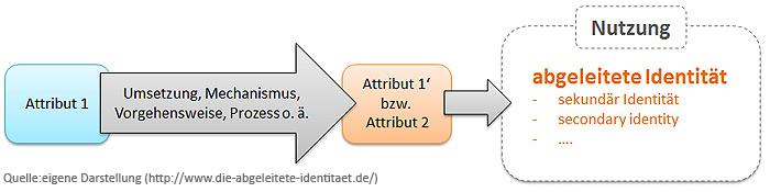 Abgeleitete Identität per abgeleitetem Attribut aus Vertrauensanker (schematische Darstellung)