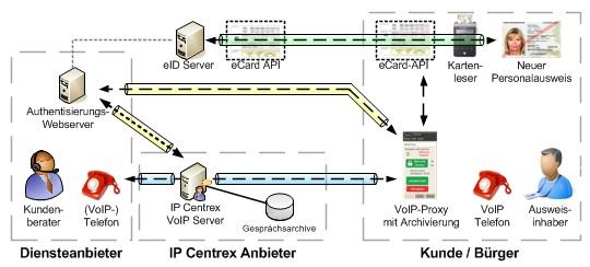 VoIP per eID-Funktion des neuen Personalausweises