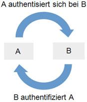 Darstellung eines Authentifizierungsprozesses A authentisiert sich bei B