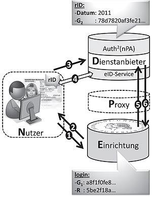 Zweifaktorauthentisierung per nPA-Pseudonymfunktion (rID)