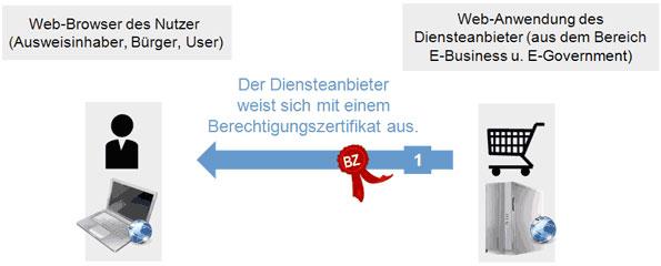 Webservice (Diensteanbieter) weist sich per Berechtigungszertifikat beim Ausweisinhaber (Nutzer) aus