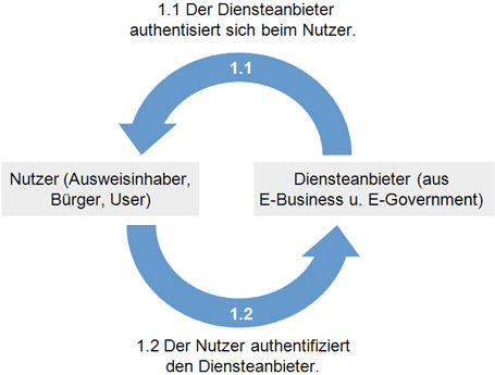 eID-Funktion Diensteanbieter authentisiert sich beim Nutzer