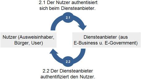 eID-Funktion (Online-Ausweisfunktion)  schematische Darstellung der gegenseitigen Authentifizierung