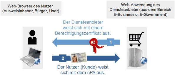 eID-Funktion schematische Darstellung des gegenseitigen Identitätsnachweises