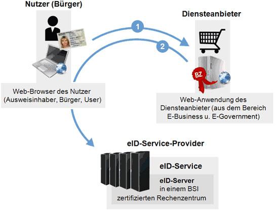 Anfrage des Nutzers bei einer Anwendung des Diensteanbieters mit integrierter eID-Funktion (Online-Ausweisfunktion)