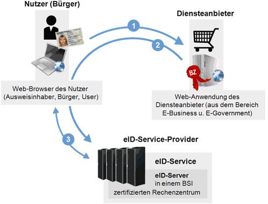 Prüfung des Personalausweises und des Berechtigungszertifikates (gegenseitiger Identitätsnachweis) mit anschließender Freigabe der personenbezogenen Daten durch PIN-Eingabe