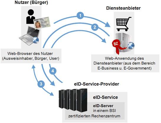 Ausweisdaten werden durch den eID-Server an den Diensteanbieter übertragen