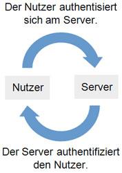 Darstellung eines Authentifizierungsprozesses Nutzer authentisiert sich am Server