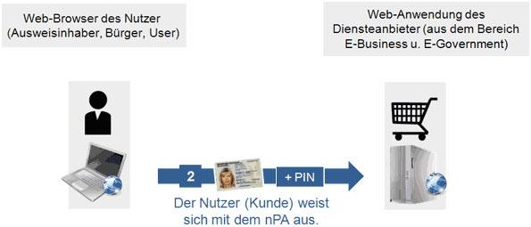 Nutzer weist sich per elektronischem Personalausweis und PIN gegenüber Webservice aus