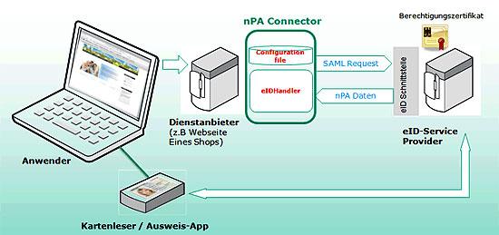 Schematische Darstellung des nPA-Connector für den elektronischen Personalausweis