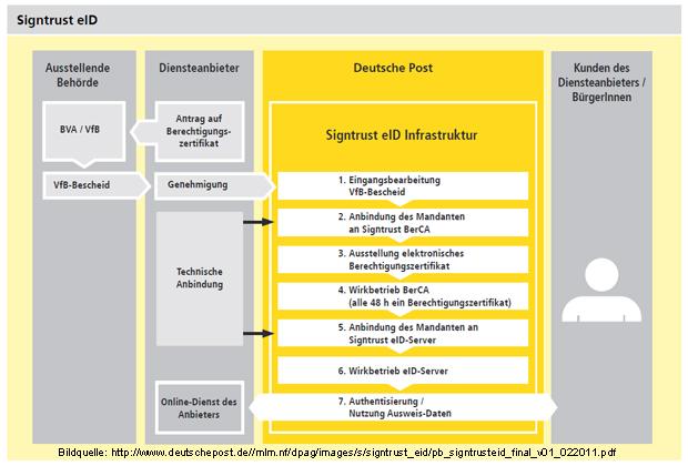 Deutsche Post Signtrust eID Beantragung eines Berechtigungszertifikates