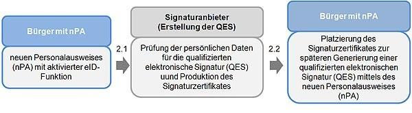 Aufbringen einer qualifizierten elektronischen Signatur auf einen Personalausweis