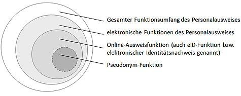 Darstellung des Gesamtfunktionsumfangs des Personalausweises, speziell der elektronischen Funktionen inklusive der Pseudonym-Funktion (Quelle: eigene Darstellung)